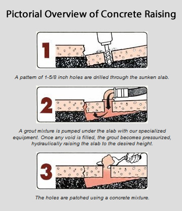 concrete raising process